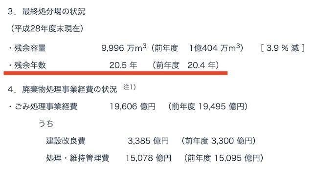 一般廃棄物の排出及び処理状況等(平成28年度)