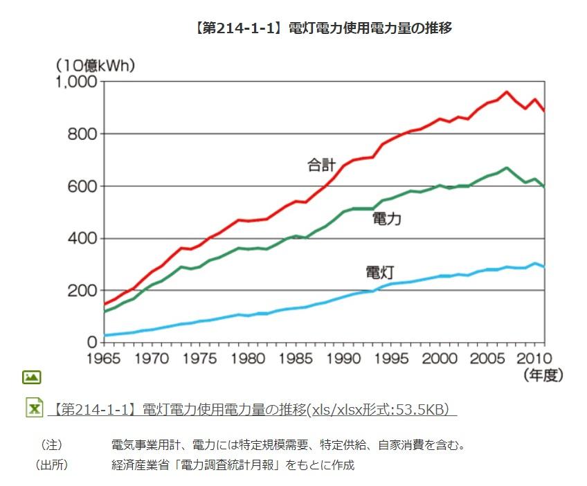 日本の電力電灯使用量