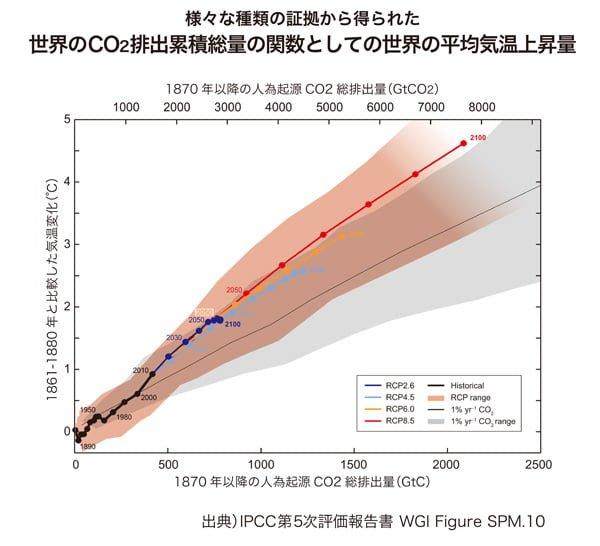 気温と比例する二酸化炭素排出量