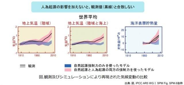 気温変化と人為起源、自然起源の比較
