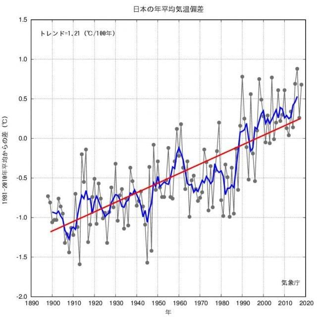 日本の平均気温_2020年までグラフ