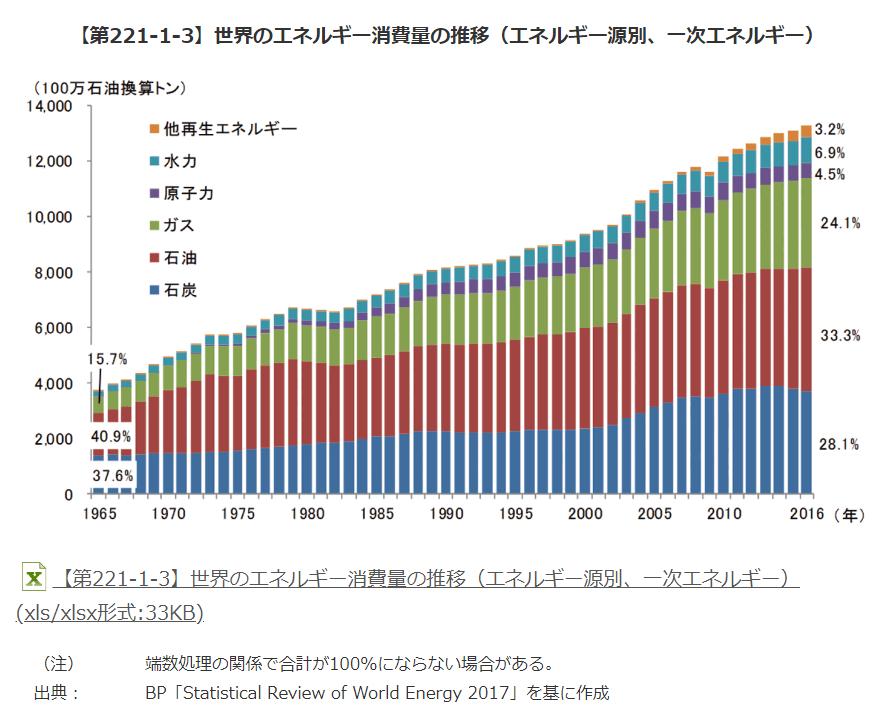 世界のエネルギー源別消費量