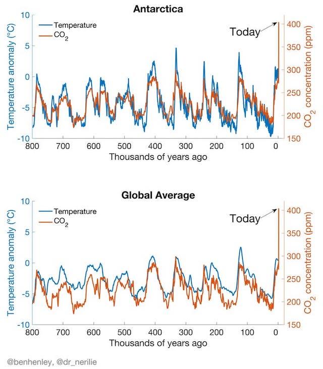 地球温暖化_二酸化炭素_気温_推移_グラフ