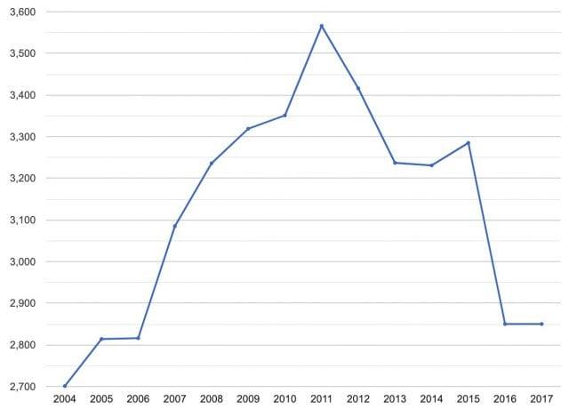 スウェーデン_ATM設置台数_推移_グラフ