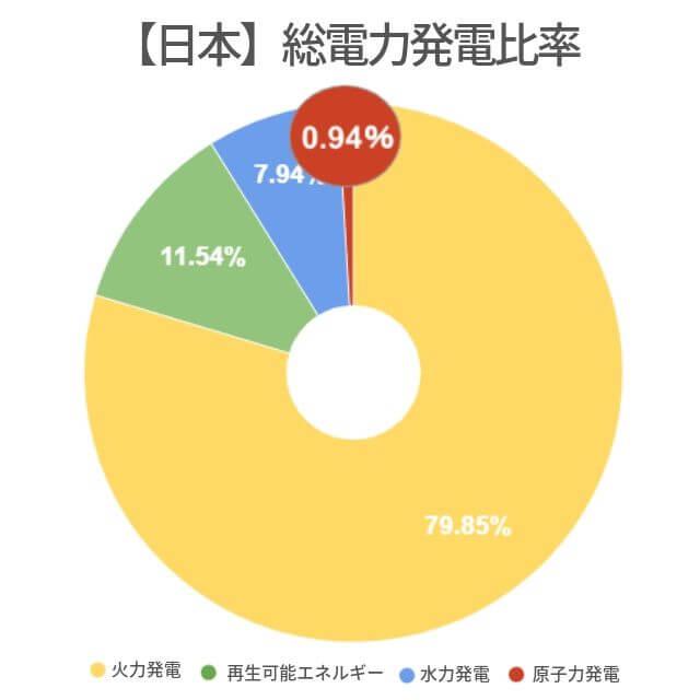電子力発電 比率 日本