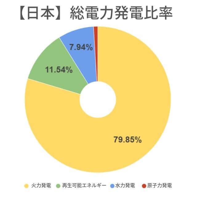 再生可能エネルギー 発電率 日本