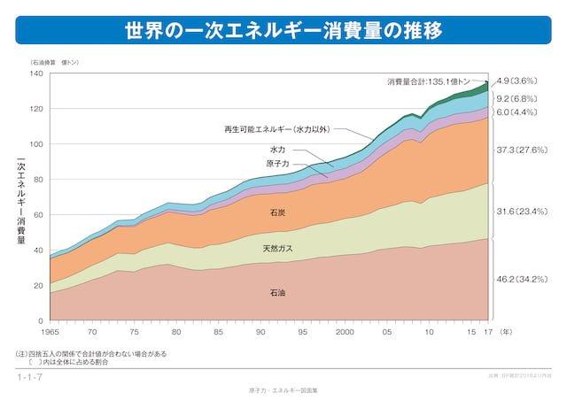 世界のエネルギー消費量_推移_2019