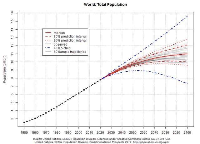 世界人口の推移2019