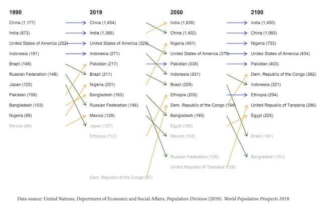 世界人口の推移_予想_2019