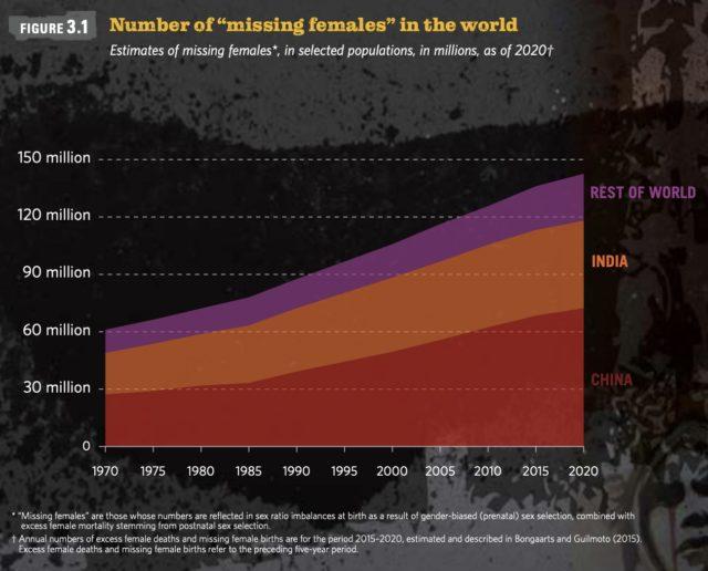 世界人口白書2020_国連_ 女性不明者数