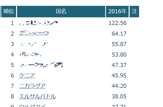 再生可能エネルギー発電率 ランキング TOP10