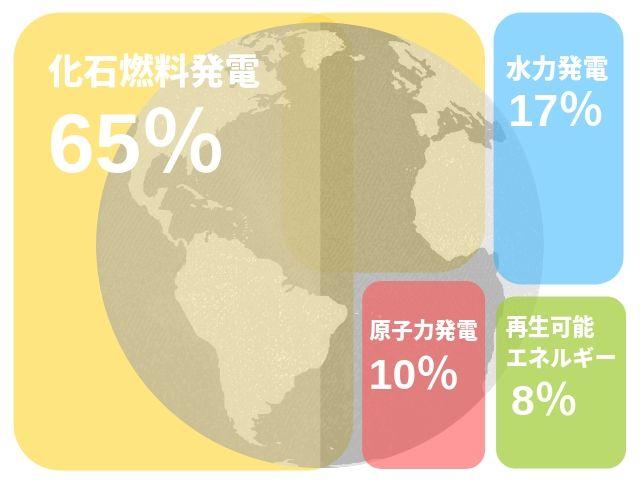 世界 水力発電率 2019
