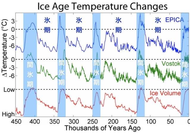 氷河期_氷期_間氷期_グラフ_氷河_氷山量