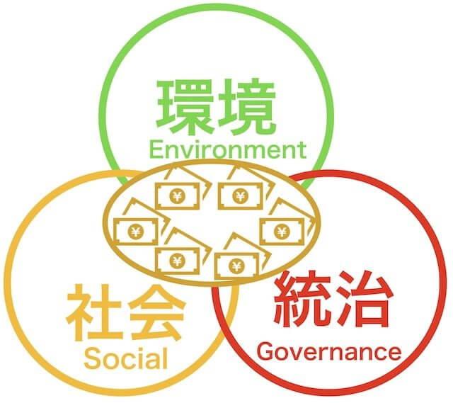 ESG投資とは_意味