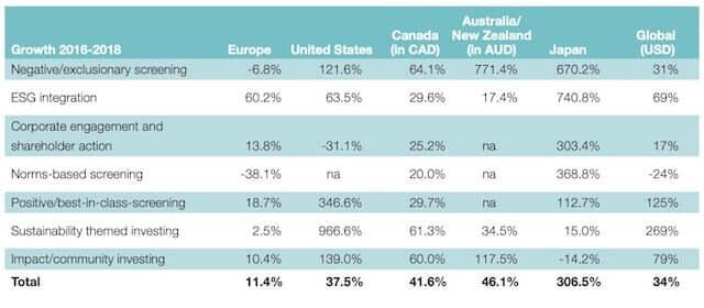 ESG投資_日本_成長率_2018