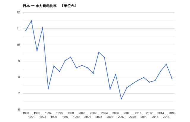 水力発電比率 推移 日本