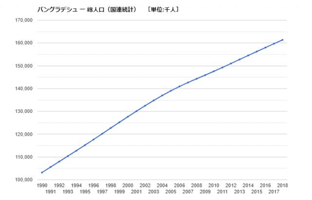 2020】世界人口ランキング日本は11位『2018年から1%超の増加で』で2050 ...