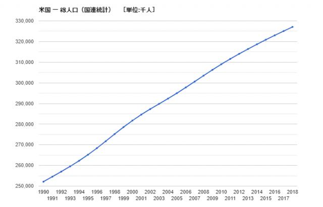 国 多い の 世界 人口 一