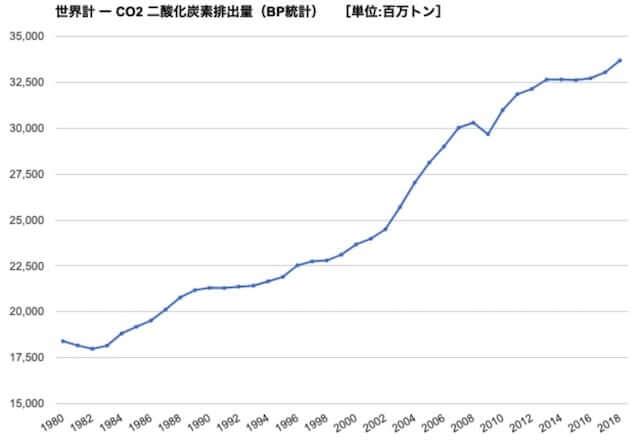 世界の二酸化炭素排出量_推移_グラフ_2019