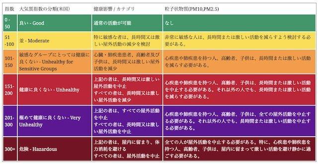 大気汚染度数_AQI_2019