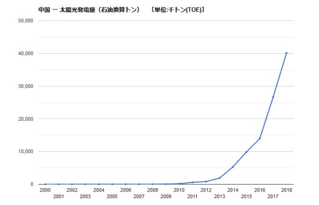 太陽光発電量 推移 中国