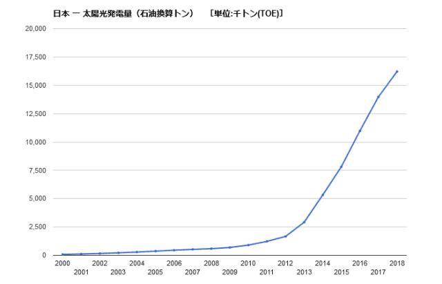 太陽光発電量 推移 日本