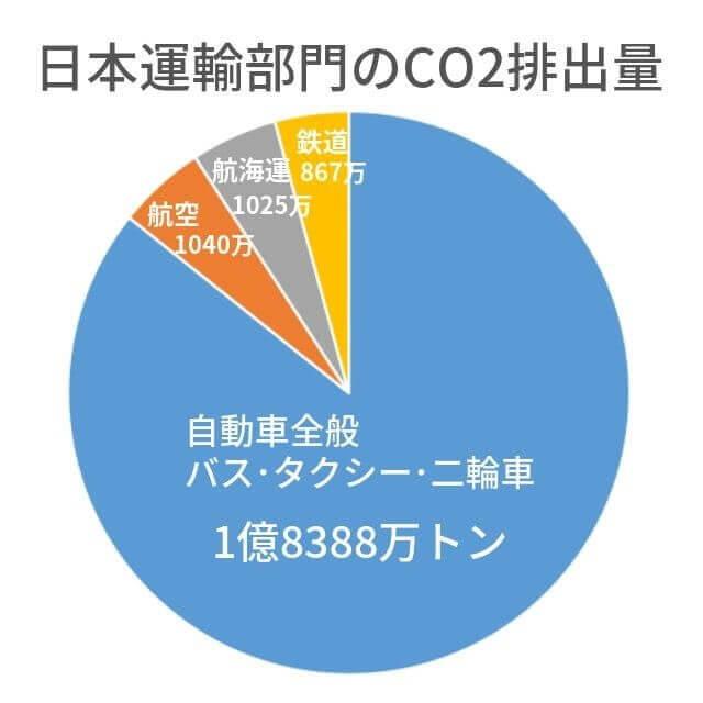運輸部門 CO2排出量