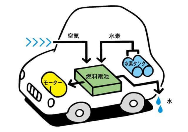 水素車 燃料電池車 FCV