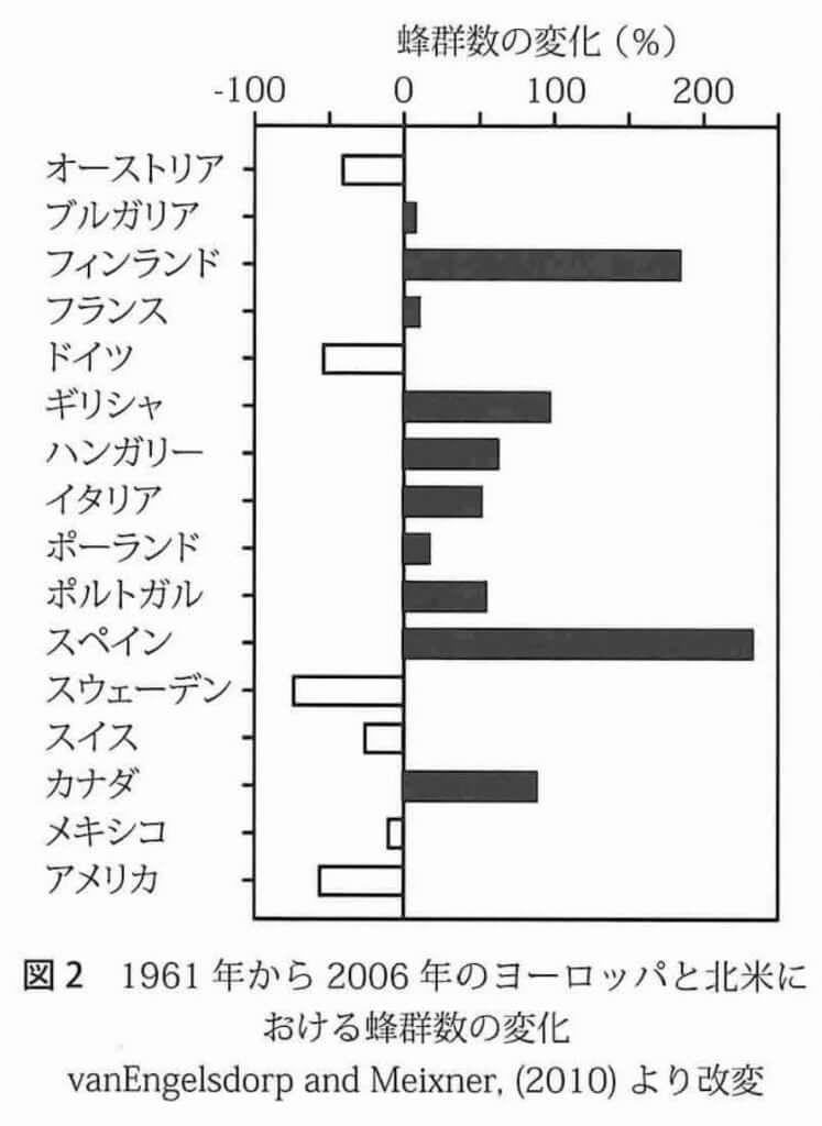 ヨーロッパ_ミツバチ_増加_減少_グラフ