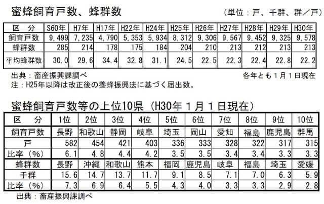 日本_ミツバチ減少_現状