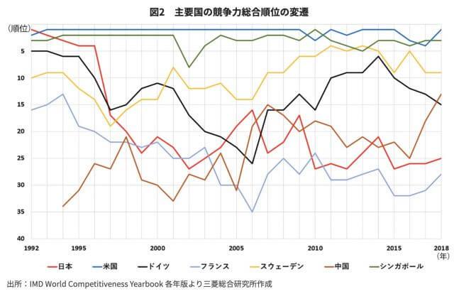 日本の国際競争力推移_グラフ