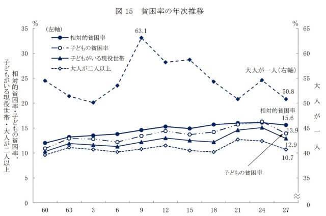 日本の子どもの貧困率_推移_グラフ