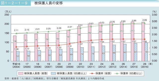 日本の高齢者の生活保護_統計_グラフ