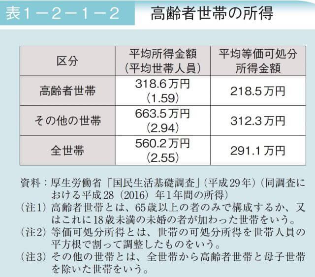 日本の高齢者の貧困問題_平均所得