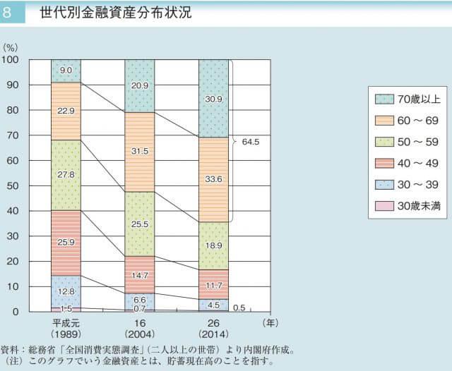 日本の高齢者_貧困問題