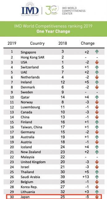 日本国際競争力_ランキング2019
