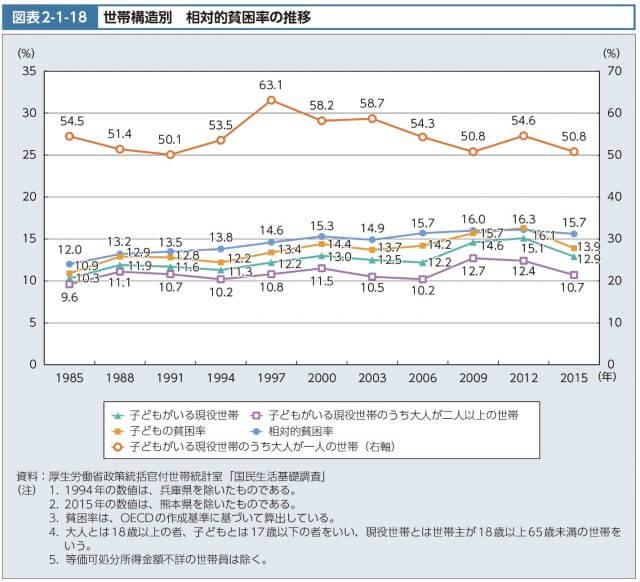 日本_相対的貧困率_推移_統計_2018_2019