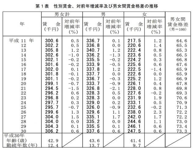 日本_貧困率_女性_給与格差