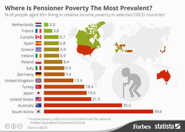 日本_高齢者_貧困率