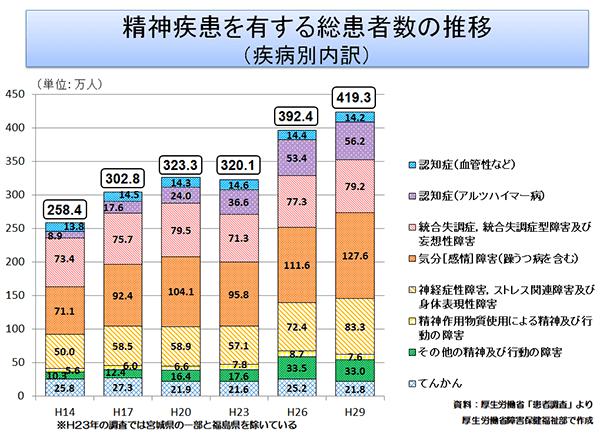 病気_増加_統計_グラフ