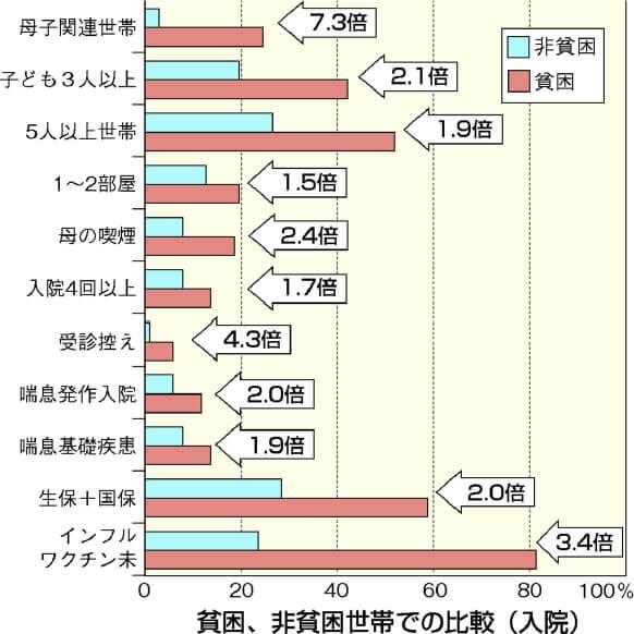 貧困問題_健康_グラフ_統計
