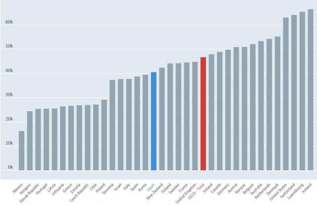 世界各国の年収比較_グラフ