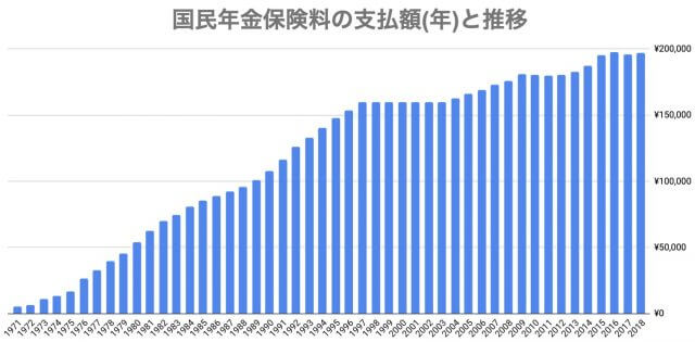 国民年金保険料支払金額_推移