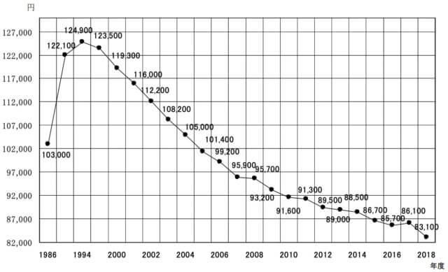 大学生_仕送り_月平均_統計_推移_グラフ