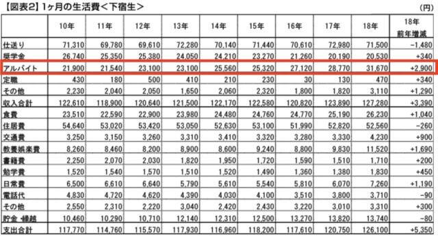 大学生_収入統計_2019_グラフ