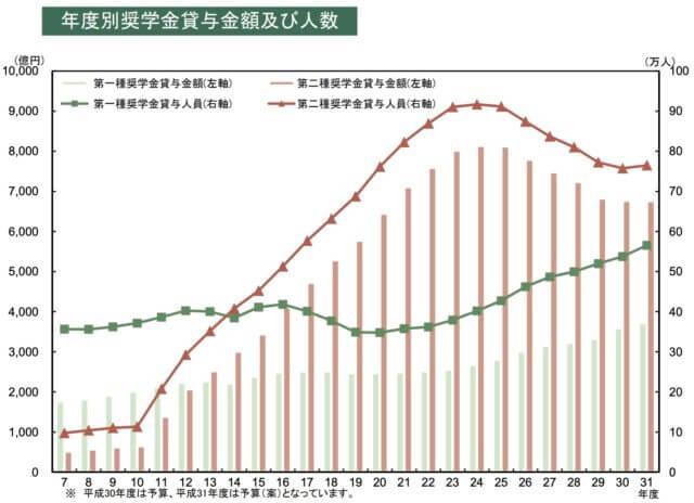 大学生_奨学金_利用者数_統計_グラフ_2019
