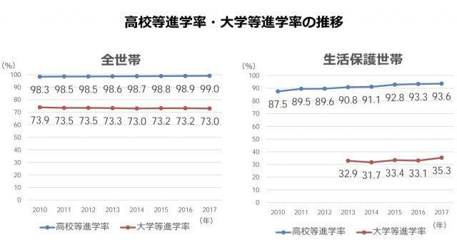 大学進学率_貧困世帯_生活保護世帯_比較