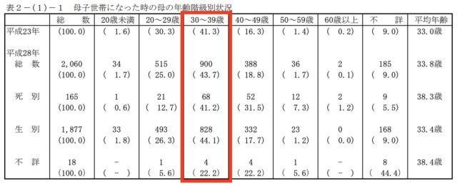 女性の離婚年齢_30代_統計_グラフ_表