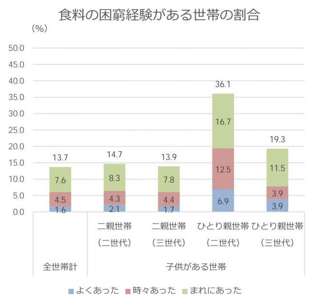 日本の子供の貧困問題_飢餓