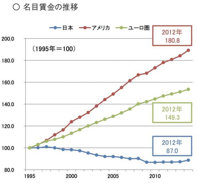 日本の平均給与_低下_推移_グラフ